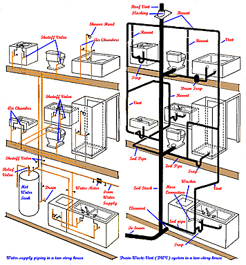 DRAINMASTER USA South Florida Residential Plumbing Services